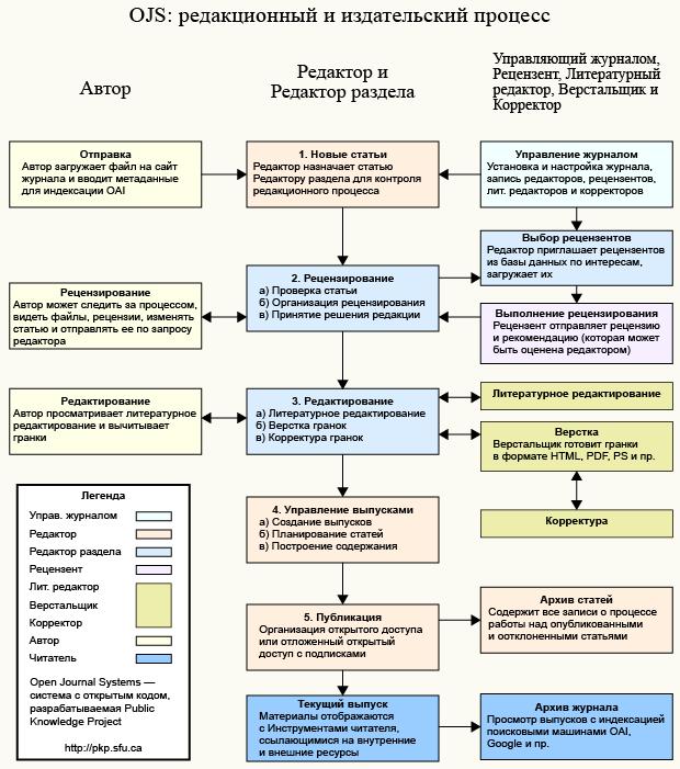 Редакционный и издательский процесс OJS
